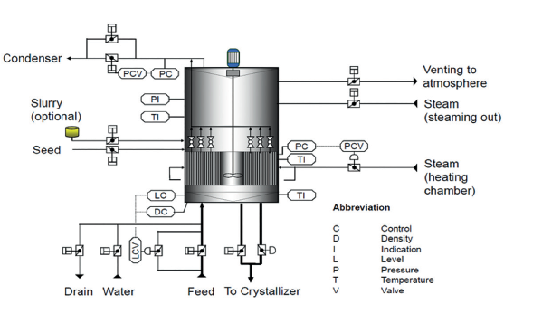 PAN Automation System -