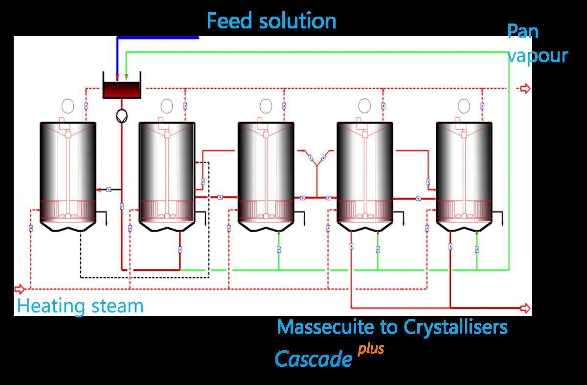 Cascade continuous pan